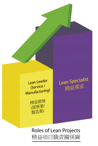 SSI Lean Study Path
